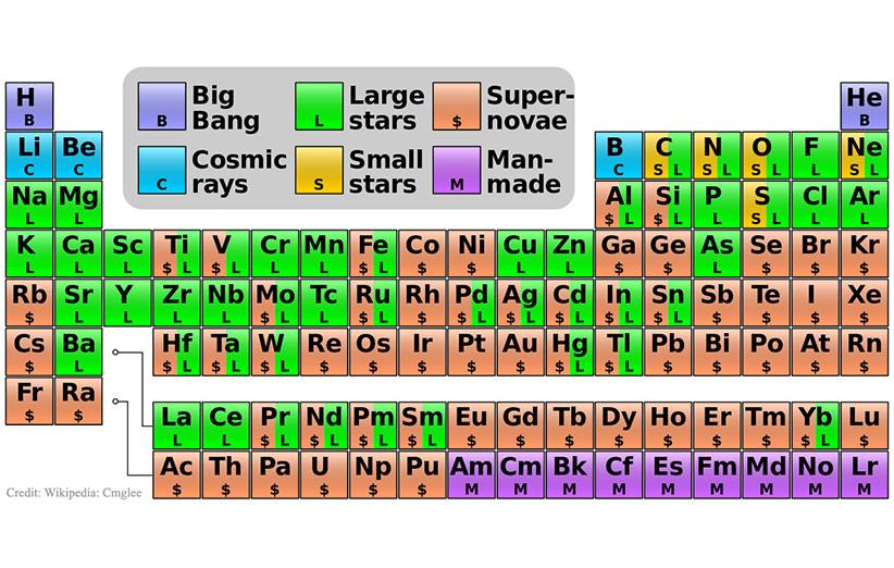 تصویر نجومی روز ناسا (۵ بهمن ۹۴): عناصر بدن ما از کجا آمدهاند؟