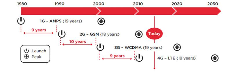 چطور به اینترنت ۵G رسیدیم؟