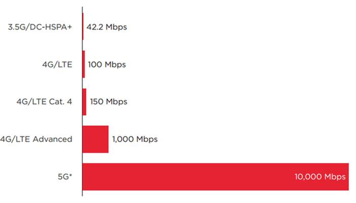 اینترنت ۵G چه زمانی به راه میافتد؟